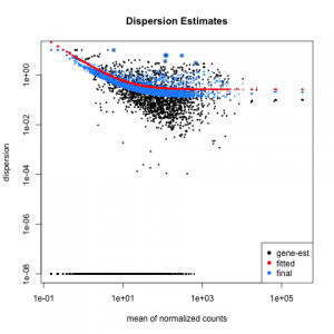 Listeria_DESeq2-Dispersion-plot