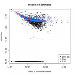 Listeria_DESeq2-Dispersion-plot