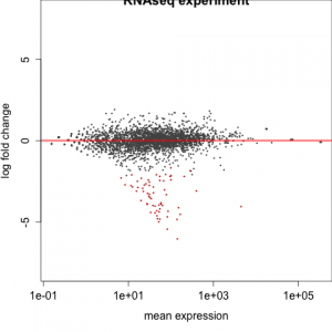 Listeria_DESeq2-MAplot_initial_analysis