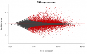 RNA-seq Tutorial (with Reference Genome) | Computational