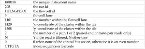 fastq_table