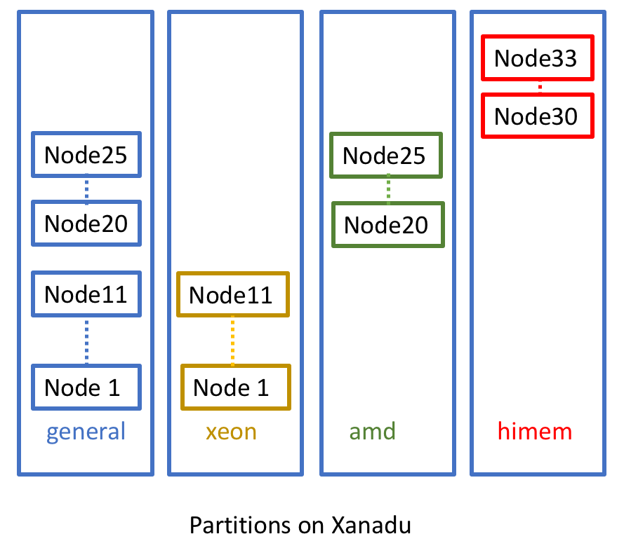 Understanding the Xanadu HPC Resource | Computational