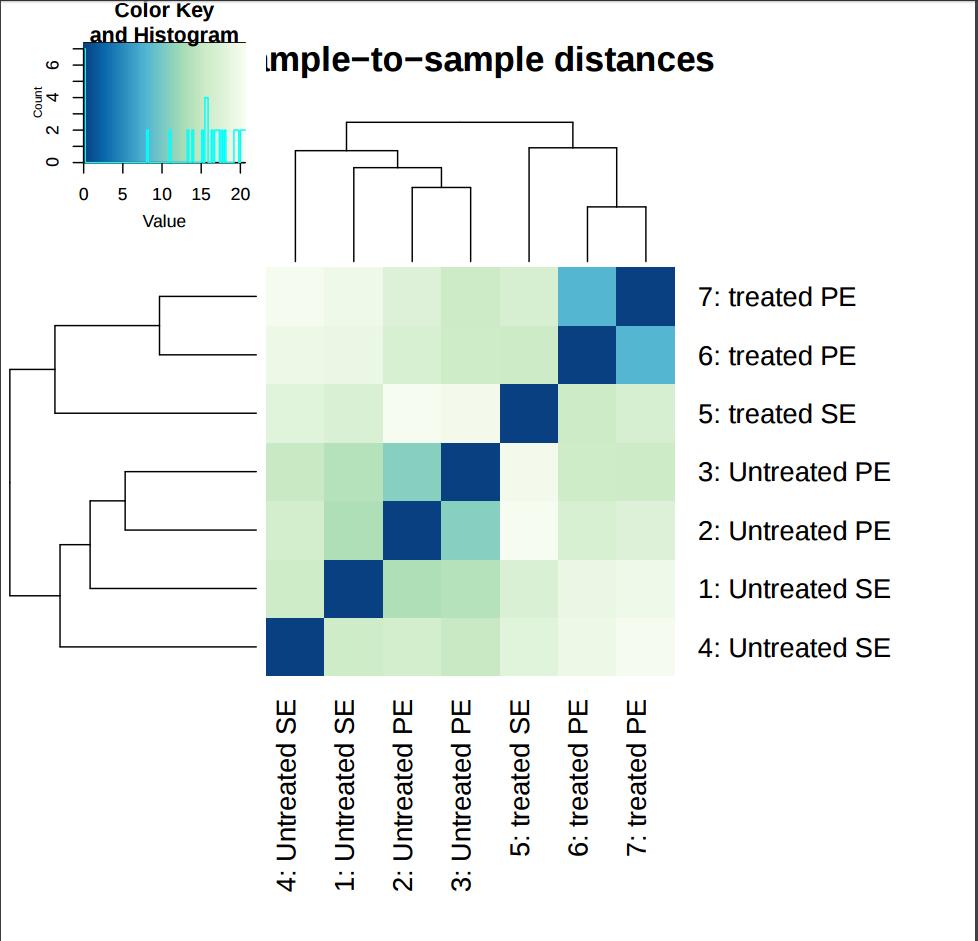Reference-based RNA-seq data analysis (Galaxy